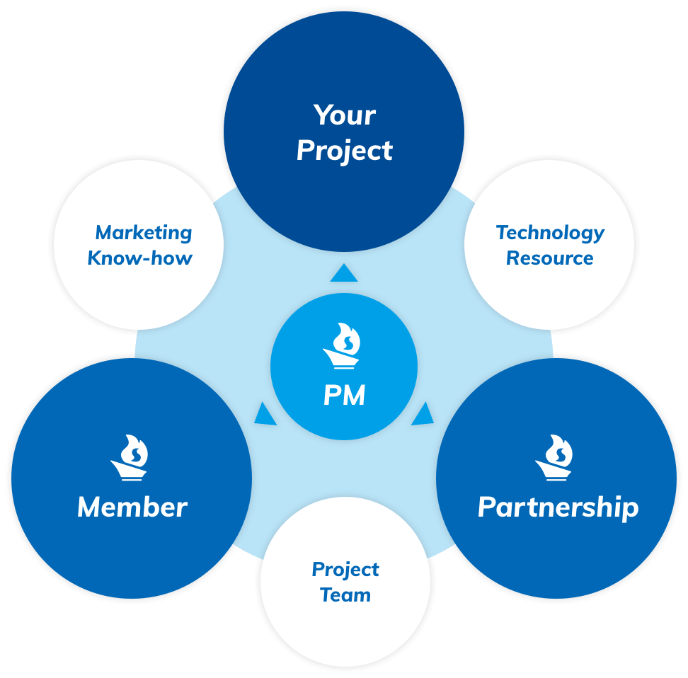 Your Project Partnership Member Marketing Know-how Technology Resource Project Team
